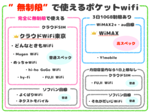 無制限のおすすめポケットwifi
